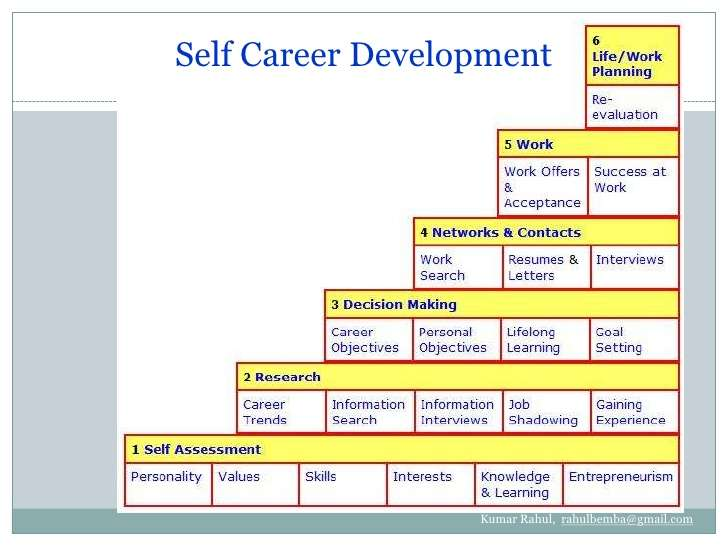 personal career development strategy My personal development plan is aimed to equip me with all necessary ksa'a to proceed through all stages of my career stages and to land to my dream job it includes following: to be reviewing new issue of marketing week magazine every month.